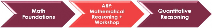 """ARP Path. It starts on the left with the class """"Math Foundations"""" and then goes into """"ARP: Mathematical Reasoning + Workshop"""" and finally into """"Quantitative Reasoning."""""""