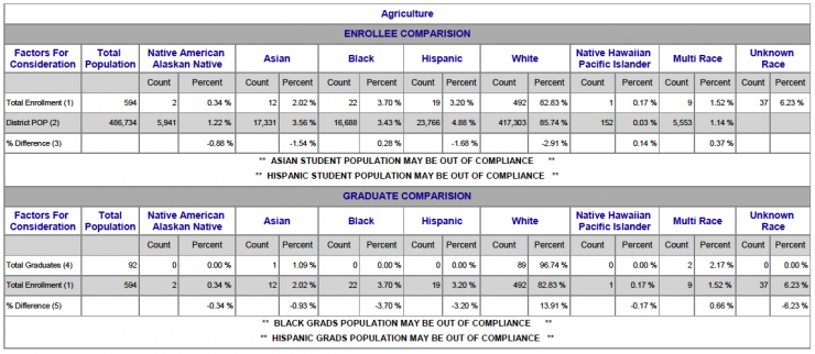 Chart showing Agriculture Racial/Ethnic breakdown