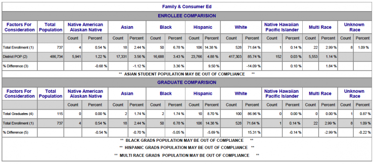Chart showing Family & Consumer Ed Racial/Ethnic breakdown