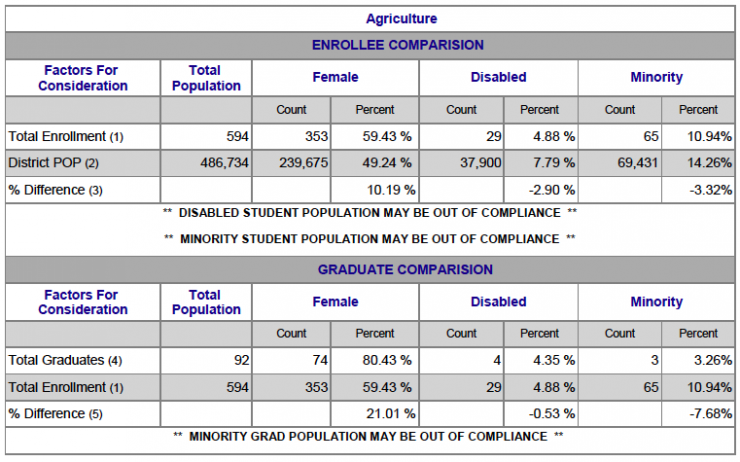 Chart showing Agriculture Female, Disabled and Minority breakdown