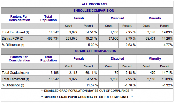 Chart showing All Programs Female, Disabled and Minority breakdown