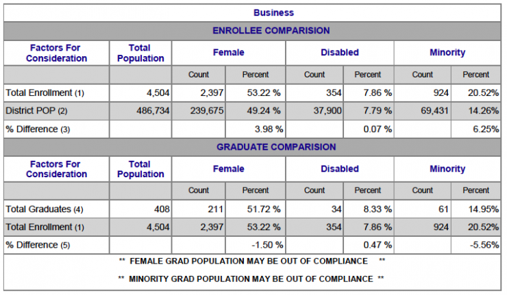 Chart showing Business Female, Disabled and Minority breakdown