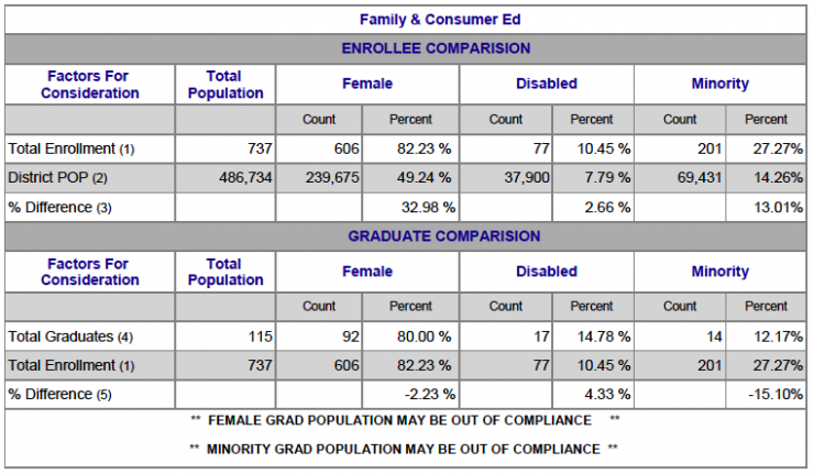 Chart showing Family & Consumer Ed Female, Disabled and Minority breakdown
