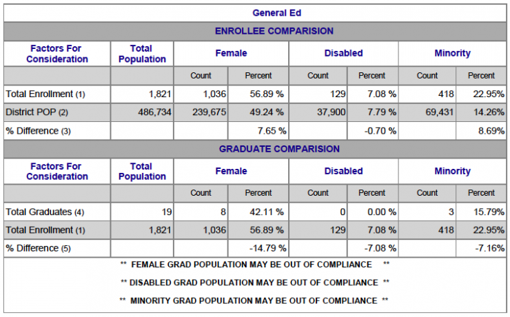 Chart showing General Ed Female, Disabled and Minority breakdown
