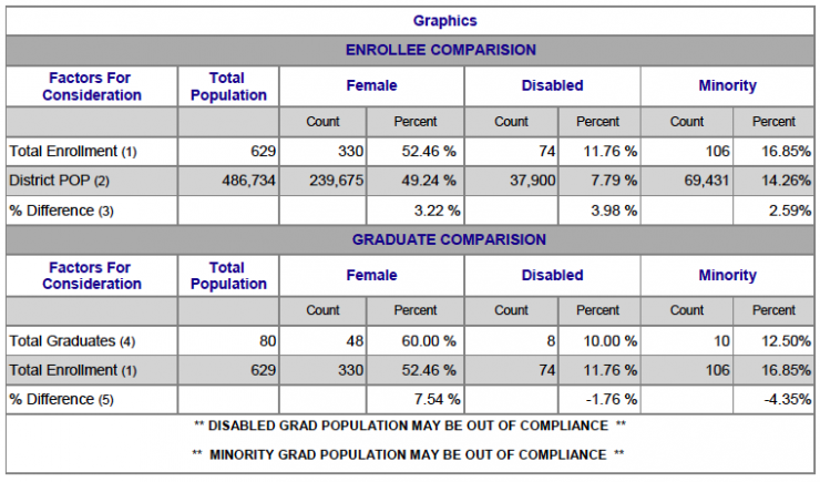 Chart showing Graphics Female, Disabled and Minority breakdown