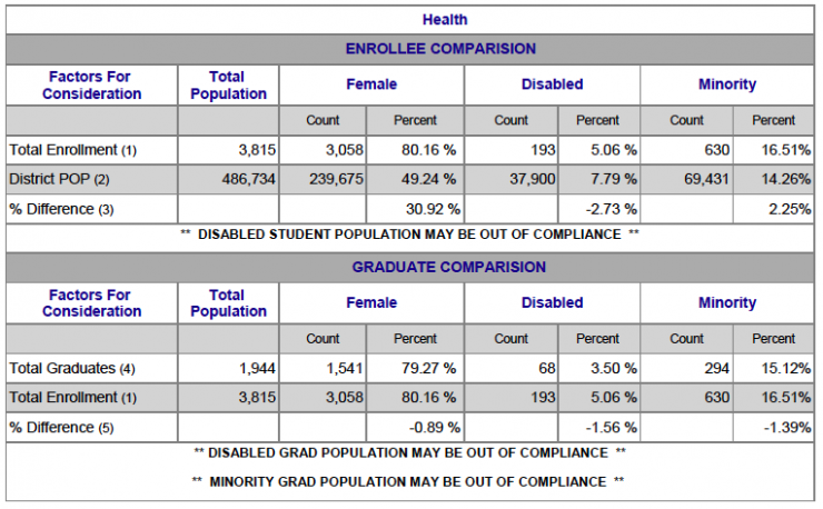 Chart showing Health Female, Disabled and Minority breakdown