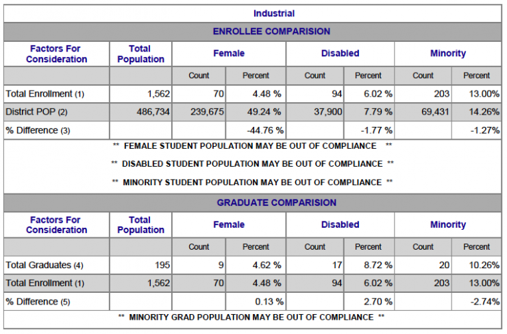 Chart showing Industrial Female, Disabled and Minority breakdown