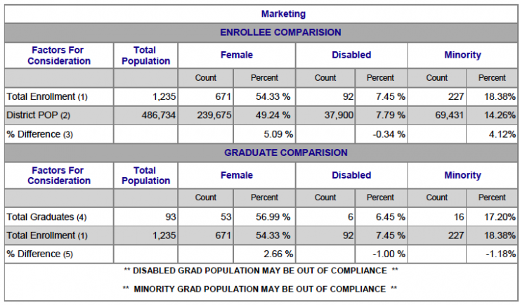 Chart showing Marketing Female, Disabled and Minority breakdown