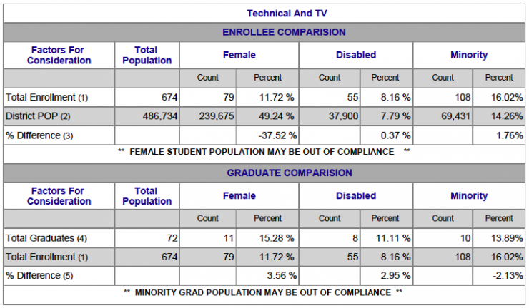 Chart showing Technical & TV Female, Disabled and Minority breakdown