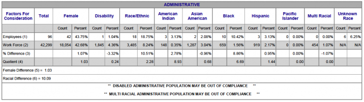 Chart showing Administrative Racial/Ethnic breakdown