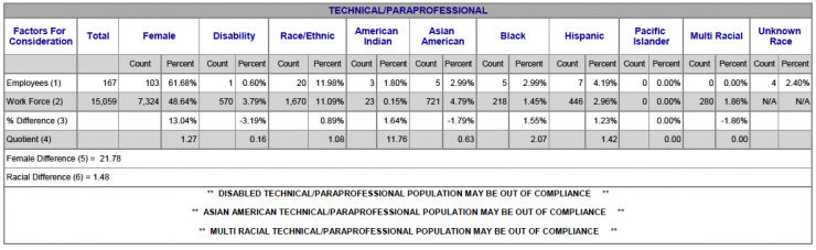 Chart showing Technical/Paraprofessional Racial/Ethnic breakdown